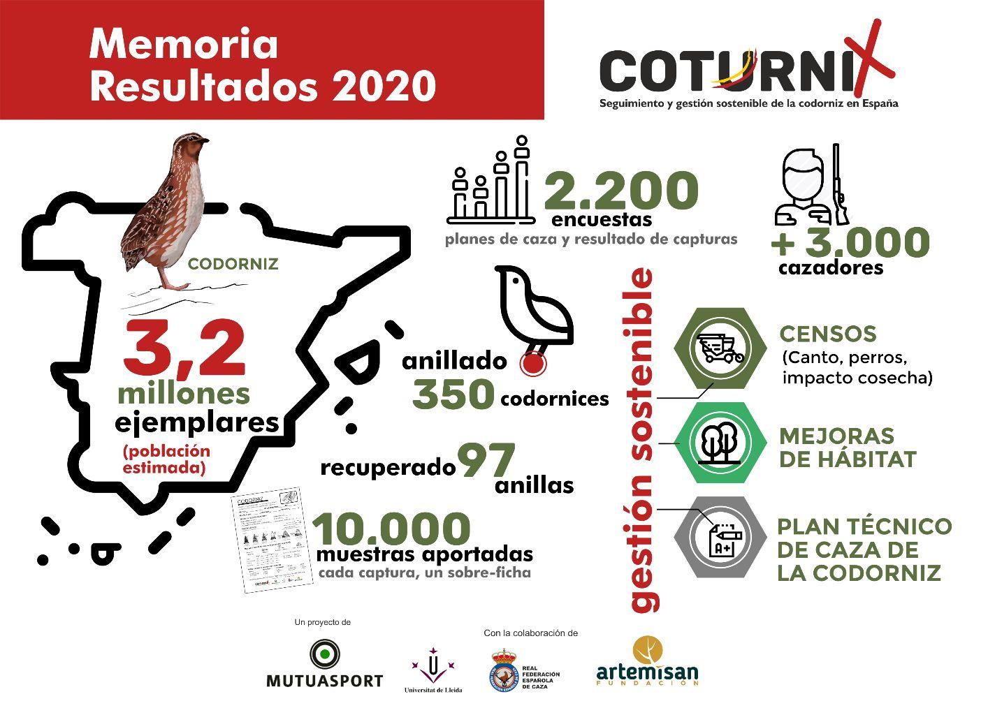 Resultados codorniz primer año de coturnix 2020
